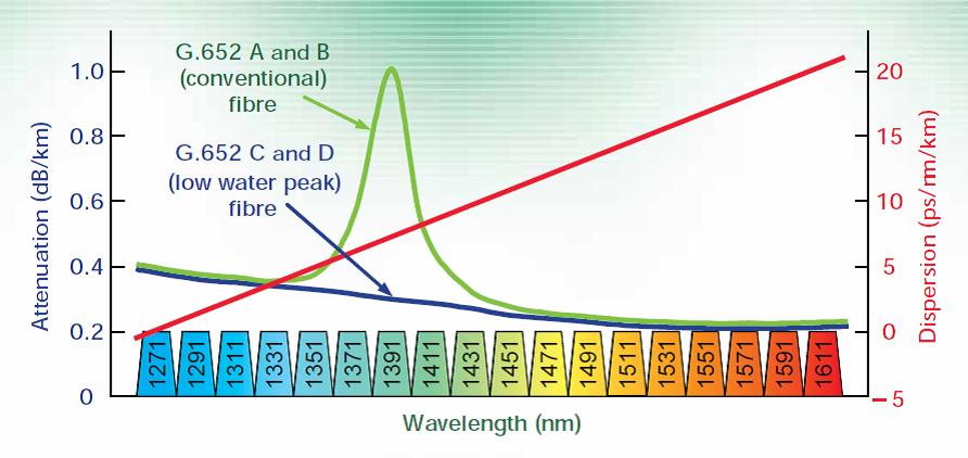 Rys. 1 Pasmo światłowodu wykorzystywane w komunikacji jednomodowej