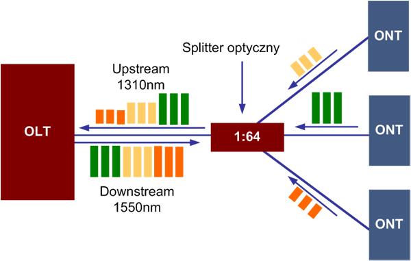 Przykład zastosowania splittera optycznego w sieciach dostępowych