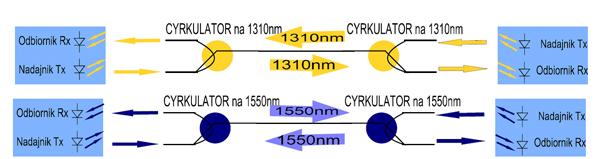 Przykład zestawienia dwóch łącz optycznych przy zastosowaniu cyrkulatorów optycznych  i dwóch włókien światłowodowych