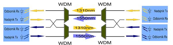 Przykład zestawienia dwóch łącz optycznych przy zastosowaniu multiplekserów WDM i dwóch włókien światłowodowych
