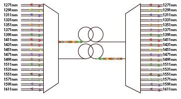 Schematyczne przedstawienie łącza CWDM – zestawienie 18 kanałów optycznych w oparciu o dwa włókna światłowodowe