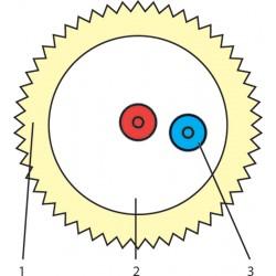 Schemat Wiązki Włókna: 1. powłoka zewnętrzna, 2. wypełnienie akrylowe, 3. włókno światłowodowe 250 μm